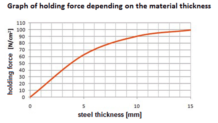 Magnetic chuck holding force