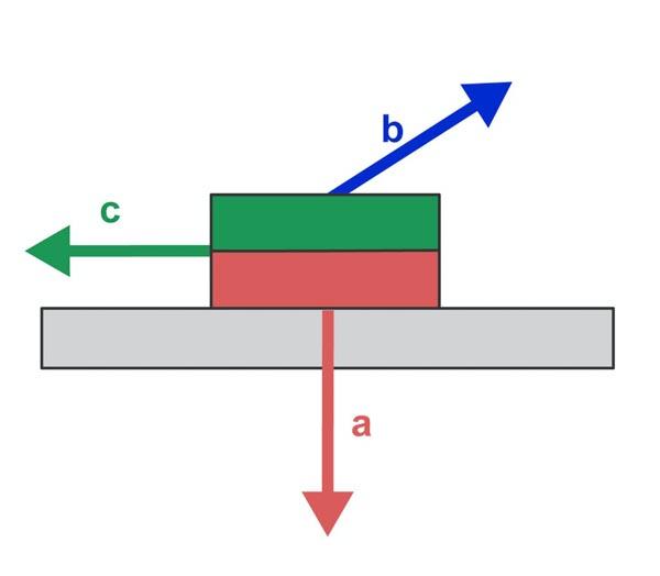 holdestyrke diagonal til kontaktflaten