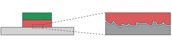 magnet ruhet og kontakttrykk