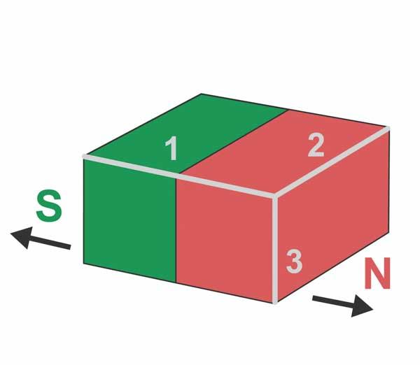 Magnetisering parallell til side 1