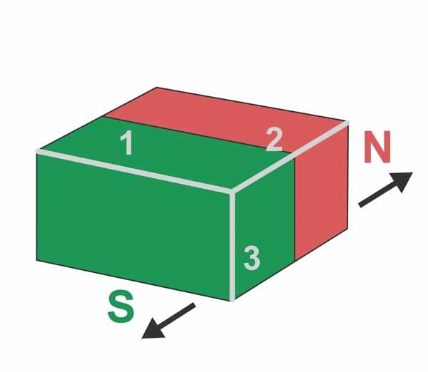 Magnetisering parallell til side 2