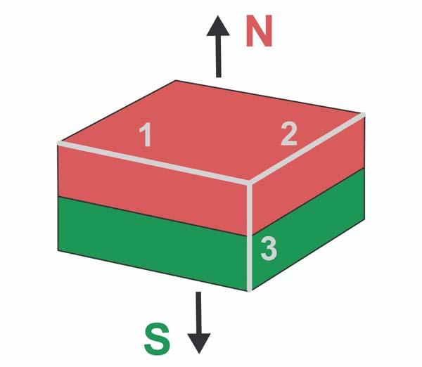 Magnetisering parallell til side 3